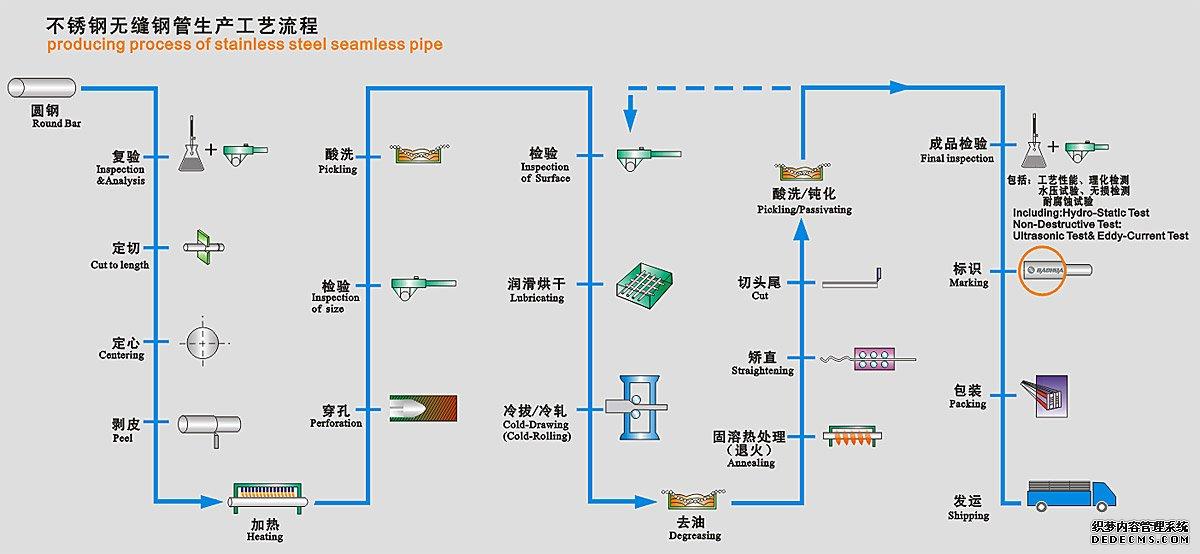 不锈钢无缝钢管生产工艺流程图